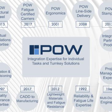 pow turnkey integration
